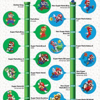 Super Mario: A Warp Through The Years
